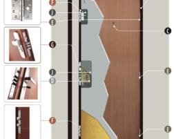 Bezpečnostní třídy dveří – jaké jsou a jakou vybrat?